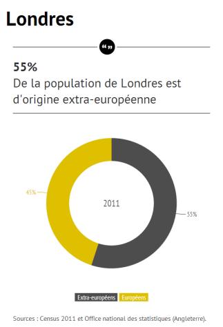 Londres Census 2011