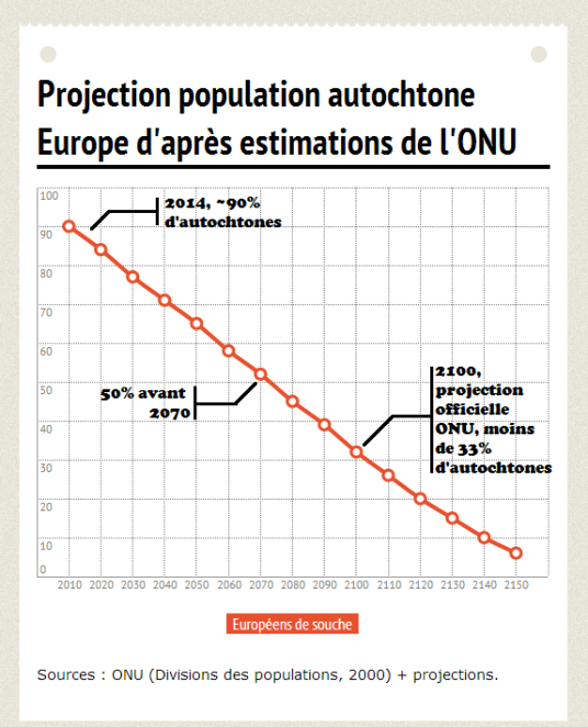 Projection pop Europe dapres ONU