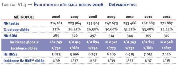 tableau-evolution-drepano-france-2006-2012