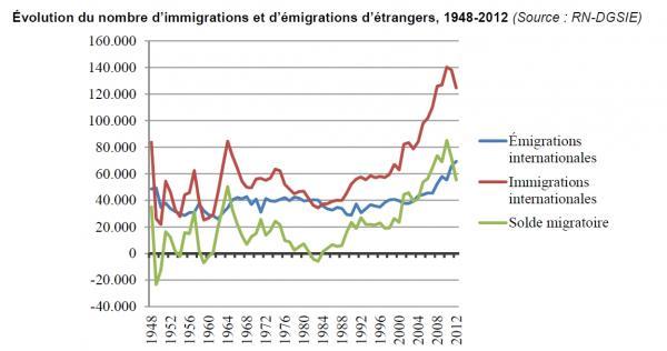Evolution immigration Belgique