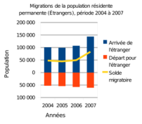 Migration étrangers en Suisse 2004-2007